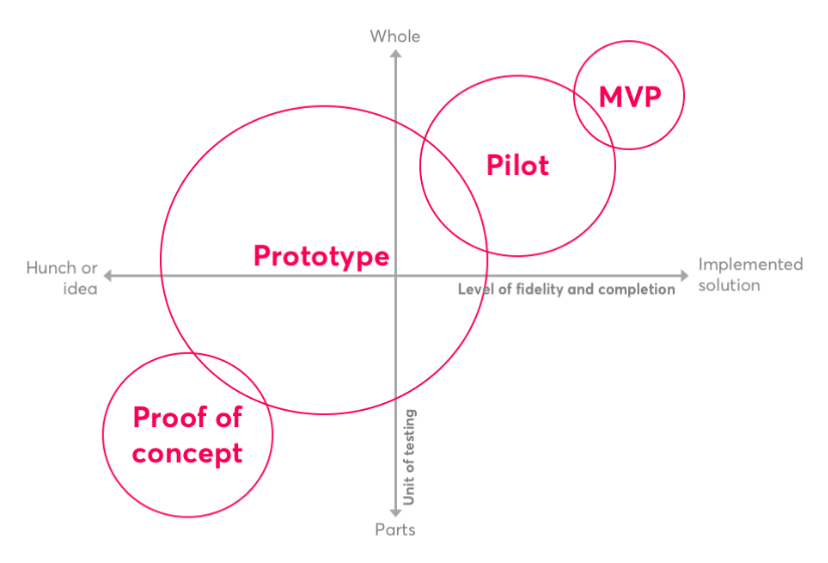 Diagram of minimal viable product (source: nesta.org.uk)